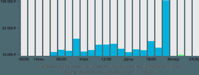 Динамика цен в зависимости от времени вылета из Новосибирска в Дубай