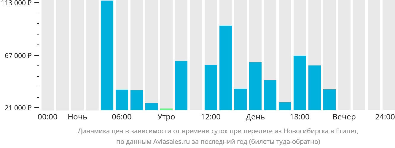 Динамика цен в зависимости от времени вылета из Новосибирска в Египет