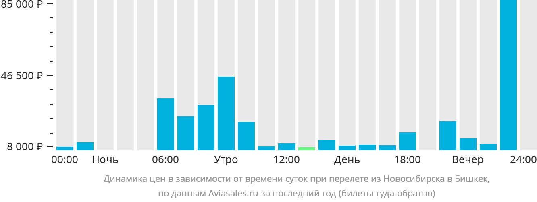 Динамика цен в зависимости от времени вылета из Новосибирска в Бишкек