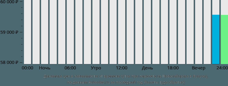 Динамика цен в зависимости от времени вылета из Новосибирска в Фукуоку