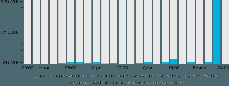 Динамика цен в зависимости от времени вылета из Новосибирска в Великобританию