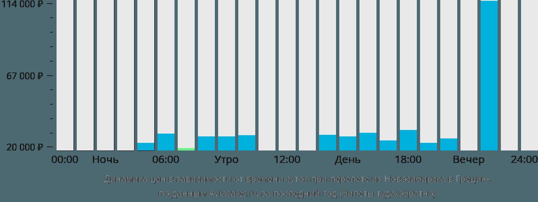 Динамика цен в зависимости от времени вылета из Новосибирска в Грецию