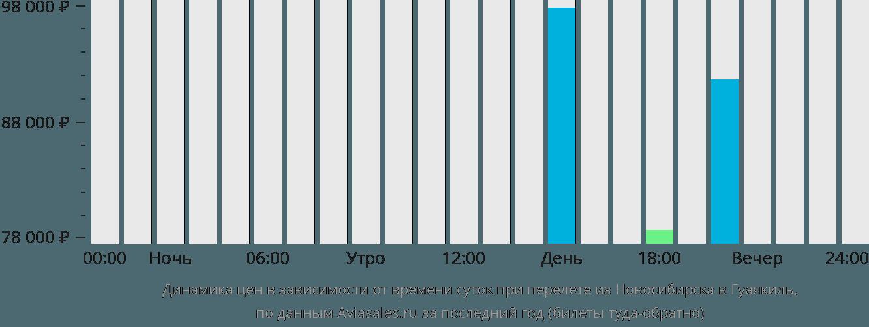 Динамика цен в зависимости от времени вылета из Новосибирска в Гуаякиль
