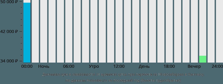 Динамика цен в зависимости от времени вылета из Новосибирска в Ханчжоу