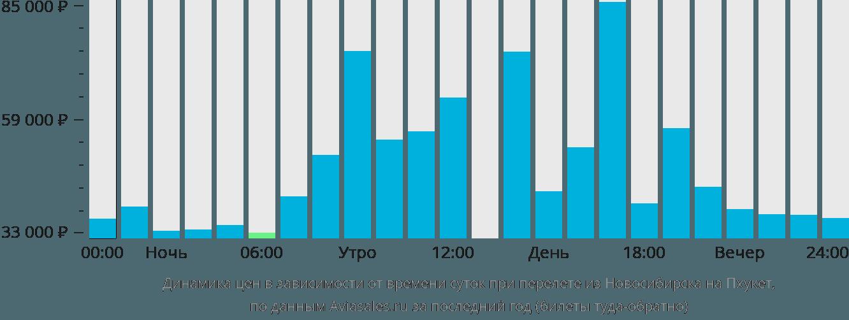 Динамика цен в зависимости от времени вылета из Новосибирска на Пхукет
