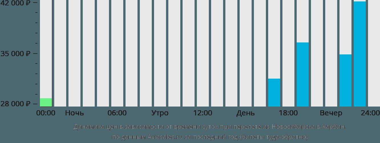 Динамика цен в зависимости от времени вылета из Новосибирска в Харбин