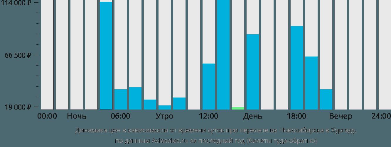 Динамика цен в зависимости от времени вылета из Новосибирска в Хургаду