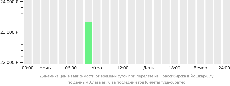 Динамика цен в зависимости от времени вылета из Новосибирска в Йошкар-Олу