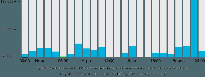 Динамика цен в зависимости от времени вылета из Новосибирска в Камбоджу