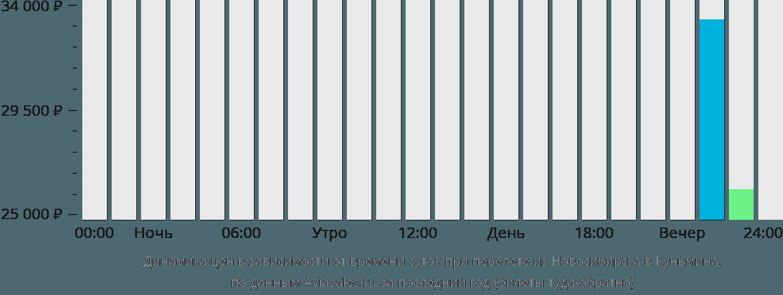 Динамика цен в зависимости от времени вылета из Новосибирска в Куньмина