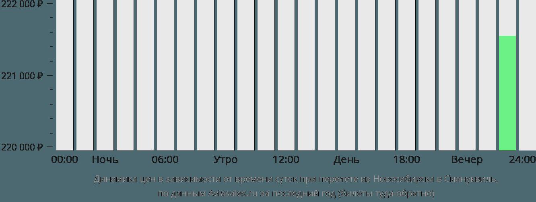 Динамика цен в зависимости от времени вылета из Новосибирска в Сиануквиль