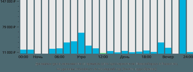 Динамика цен в зависимости от времени вылета из Новосибирска в Казахстан