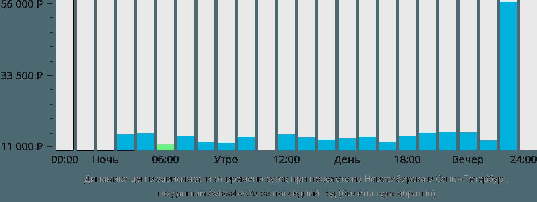 Динамика цен в зависимости от времени вылета из Новосибирска в Санкт-Петербург