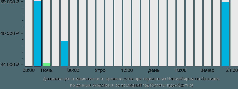Динамика цен в зависимости от времени вылета из Новосибирска на Лангкави