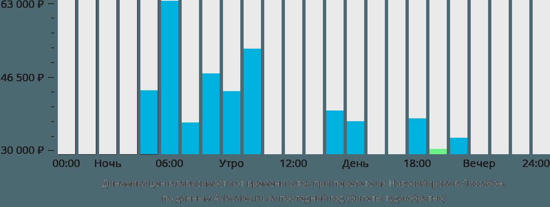 Динамика цен в зависимости от времени вылета из Новосибирска в Лиссабон