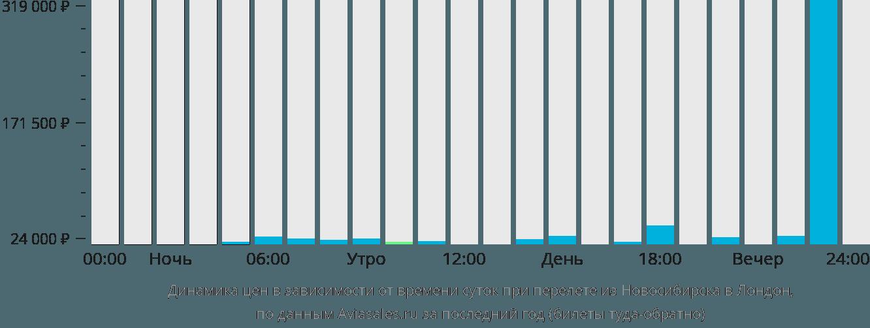 Динамика цен в зависимости от времени вылета из Новосибирска в Лондон