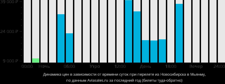 Динамика цен в зависимости от времени вылета из Новосибирска в Мьянму