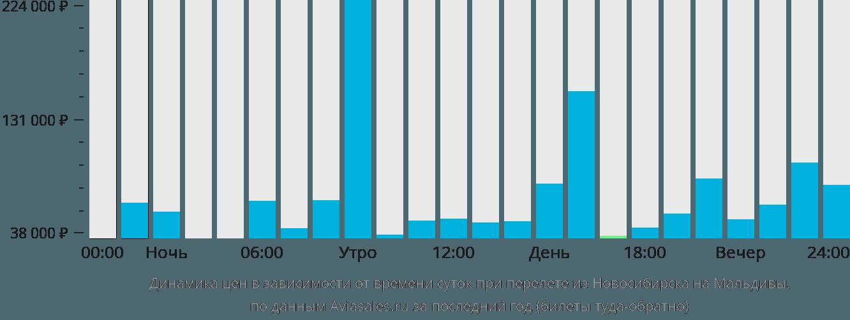 Динамика цен в зависимости от времени вылета из Новосибирска на Мальдивы