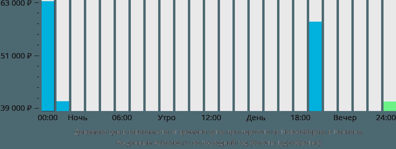Динамика цен в зависимости от времени вылета из Новосибирска в Нанкина