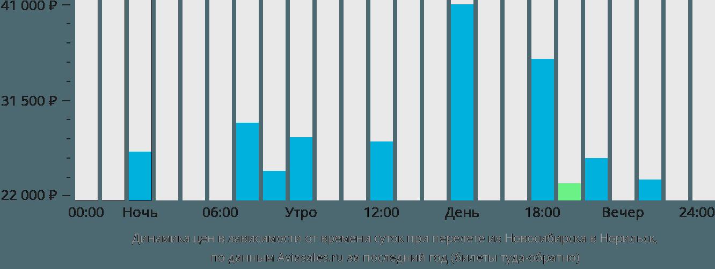Динамика цен в зависимости от времени вылета из Новосибирска в Норильск