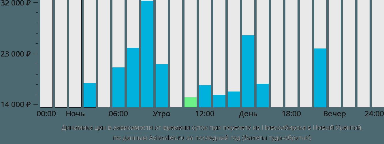 Динамика цен в зависимости от времени вылета из Новосибирска в Новый Уренгой