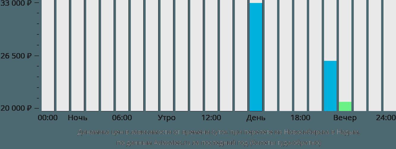 Динамика цен в зависимости от времени вылета из Новосибирска в Надым