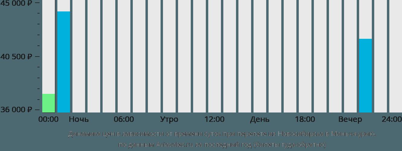 Динамика цен в зависимости от времени вылета из Новосибирска в Маньчжурию
