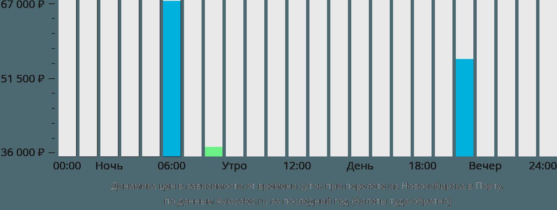 Динамика цен в зависимости от времени вылета из Новосибирска в Порту