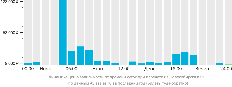 Динамика цен в зависимости от времени вылета из Новосибирска в Ош