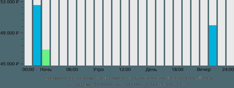 Динамика цен в зависимости от времени вылета из Новосибирска в Пусана