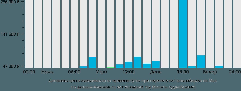 Динамика цен в зависимости от времени вылета из Новосибирска на Маэ