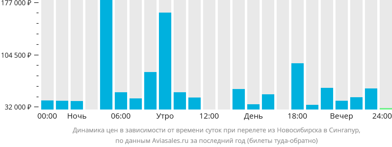 Динамика цен в зависимости от времени вылета из Новосибирска в Сингапур