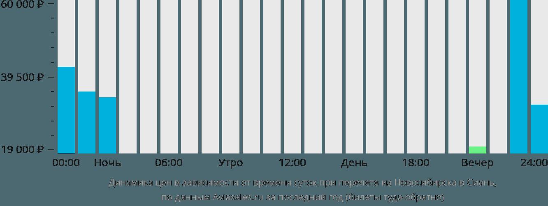 Динамика цен в зависимости от времени вылета из Новосибирска в Сиань