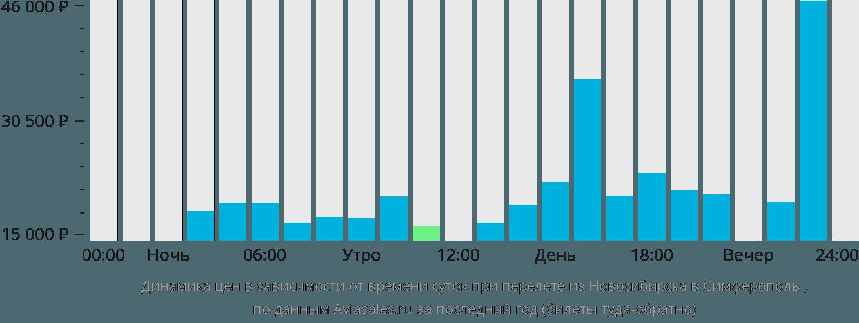 Динамика цен в зависимости от времени вылета из Новосибирска в Симферополь
