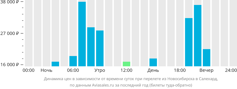 Динамика цен в зависимости от времени вылета из Новосибирска в Салехард