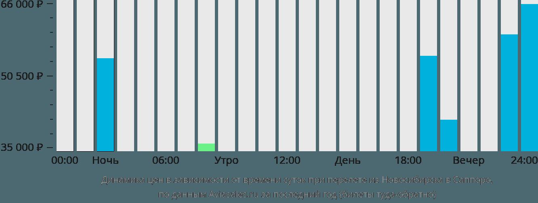 Динамика цен в зависимости от времени вылета из Новосибирска в Саппоро