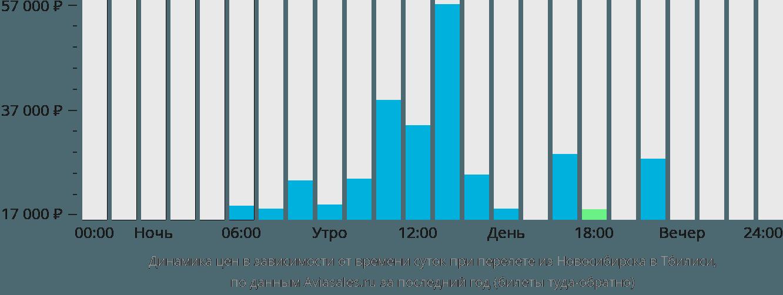 Динамика цен в зависимости от времени вылета из Новосибирска в Тбилиси