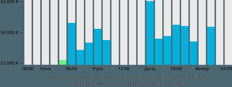 Динамика цен в зависимости от времени вылета из Новосибирска на Тенерифе
