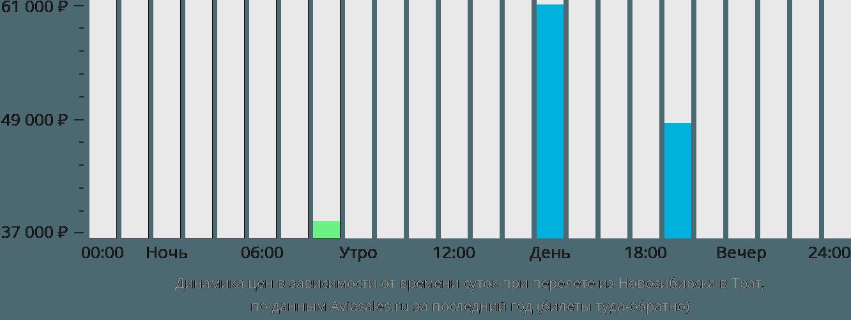 Динамика цен в зависимости от времени вылета из Новосибирска в Трат