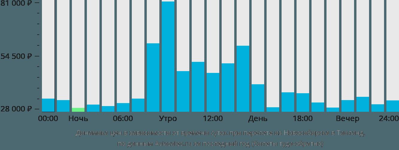 Динамика цен в зависимости от времени вылета из Новосибирска в Таиланд