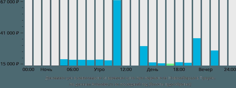 Динамика цен в зависимости от времени вылета из Новосибирска в Турцию