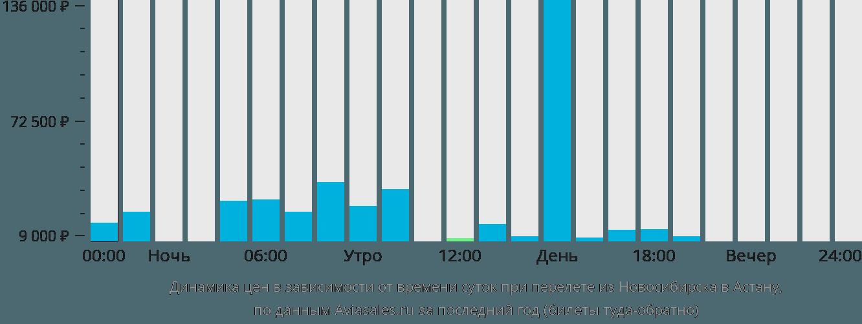 Динамика цен в зависимости от времени вылета из Новосибирска в Астану