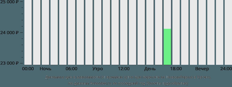 Динамика цен в зависимости от времени вылета из Новосибирска в Ургенч