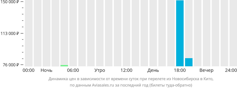 Динамика цен в зависимости от времени вылета из Новосибирска в Кито