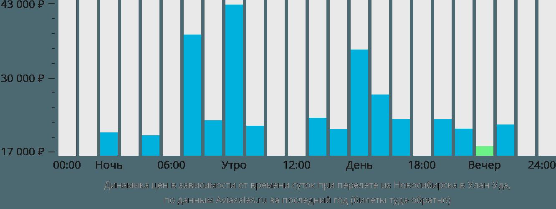 Динамика цен в зависимости от времени вылета из Новосибирска в Улан-Удэ