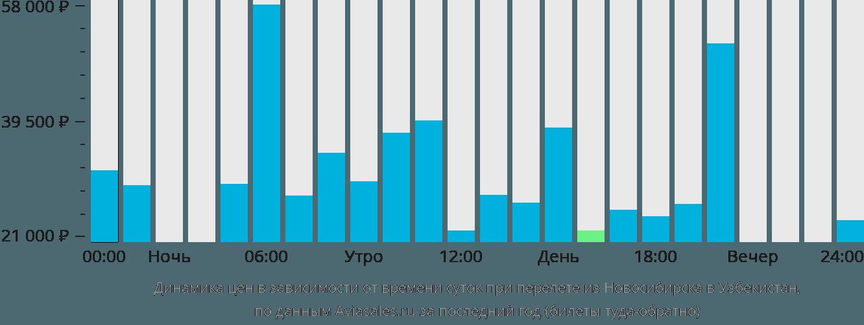 Динамика цен в зависимости от времени вылета из Новосибирска в Узбекистан