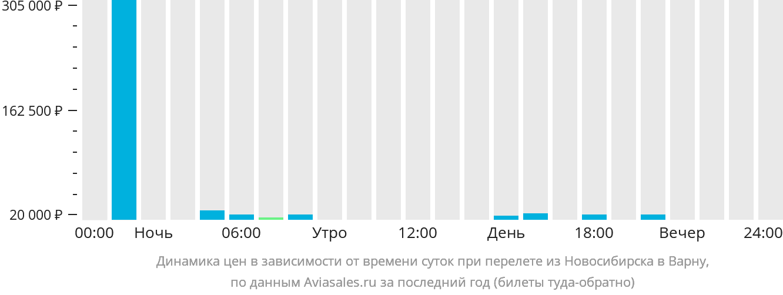 Динамика цен в зависимости от времени вылета из Новосибирска в Варну