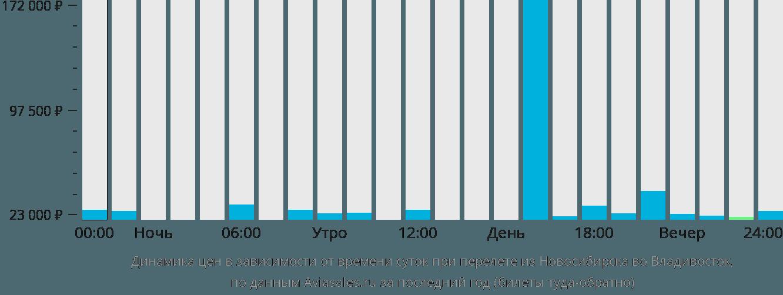 Динамика цен в зависимости от времени вылета из Новосибирска во Владивосток