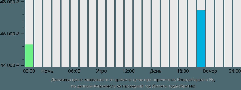 Динамика цен в зависимости от времени вылета из Новосибирска в Иу