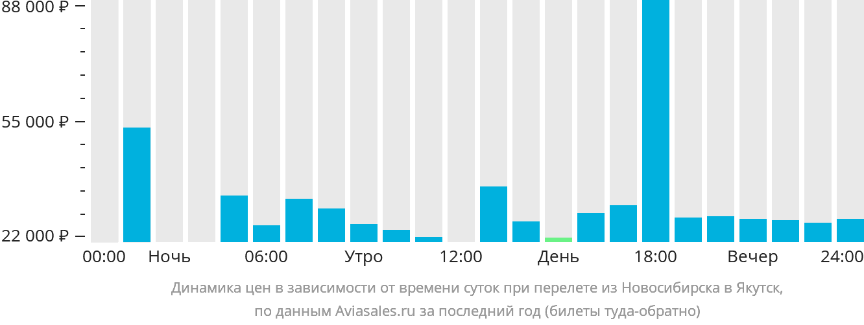 Динамика цен в зависимости от времени вылета из Новосибирска в Якутск